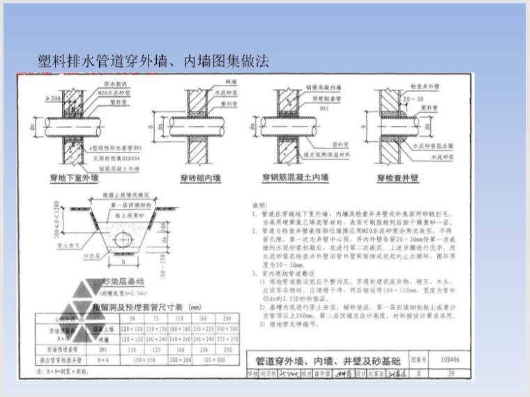 穿楼板墙体桥架_风管_套管封堵及防水做法_8