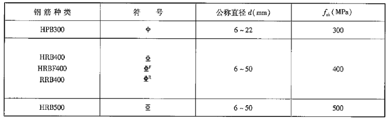 普通钢筋抗拉强度标准值是多少?