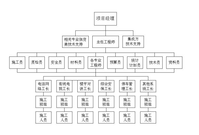 社区智能化弱电集成系统施工组织设计方案_2
