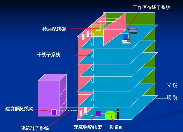 [一键下载]10套综合布线系统基础讲义合集_5