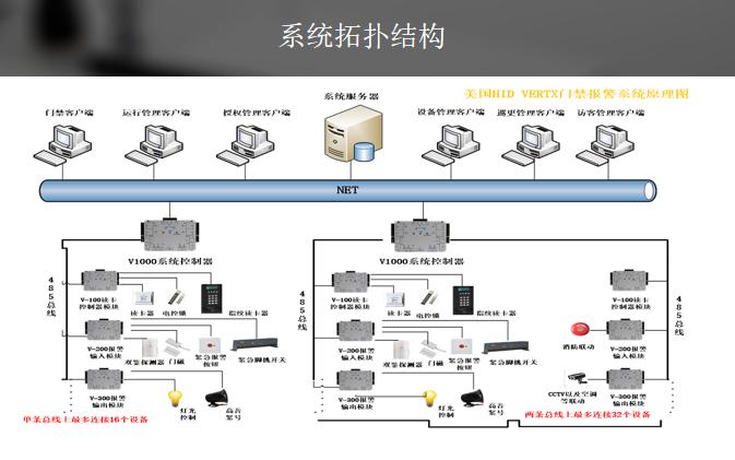 [一键下载]10套弱电门禁系统解决方案合集_1