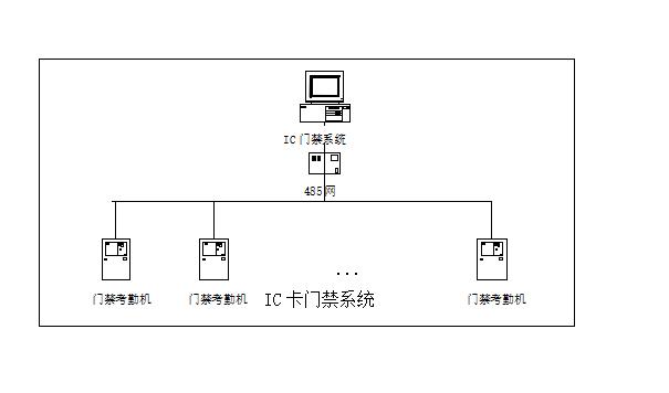 [一键下载]10套弱电门禁系统解决方案合集_4