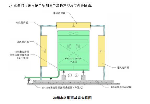 中建_大商业建筑机电安装工程施工组织设计_8