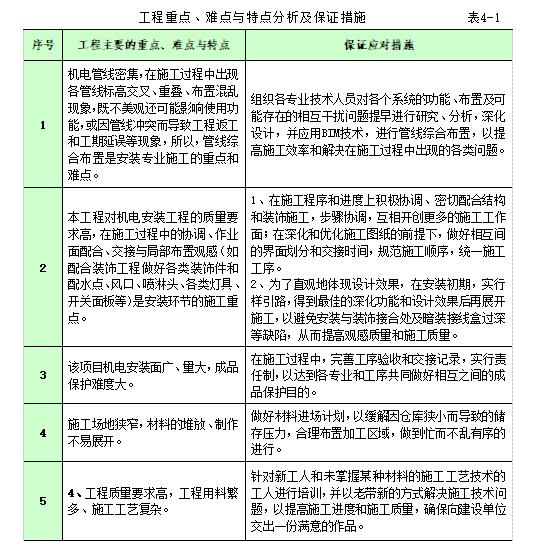 办公建筑机电安装工程施工组织设计111页_2