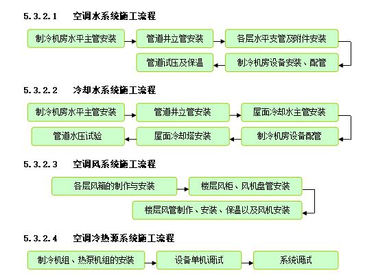 办公建筑机电安装工程施工组织设计111页_6