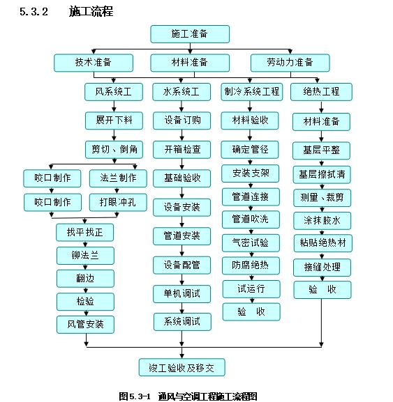 办公建筑机电安装工程施工组织设计111页_5