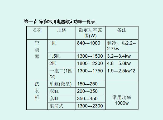 建筑装饰施工工艺大全-水电工艺[104页PPT]_6