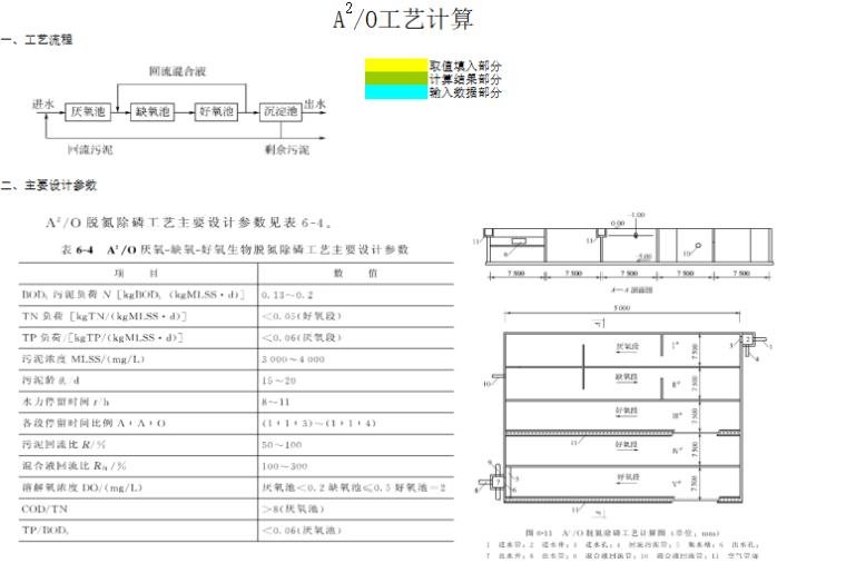 最新监理开工令表格资料下载-一键下载_水处理计算书及Excel表格全套资料