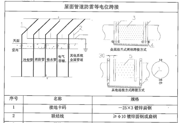 中建_机电安装工程施工工艺标准(103页)_2