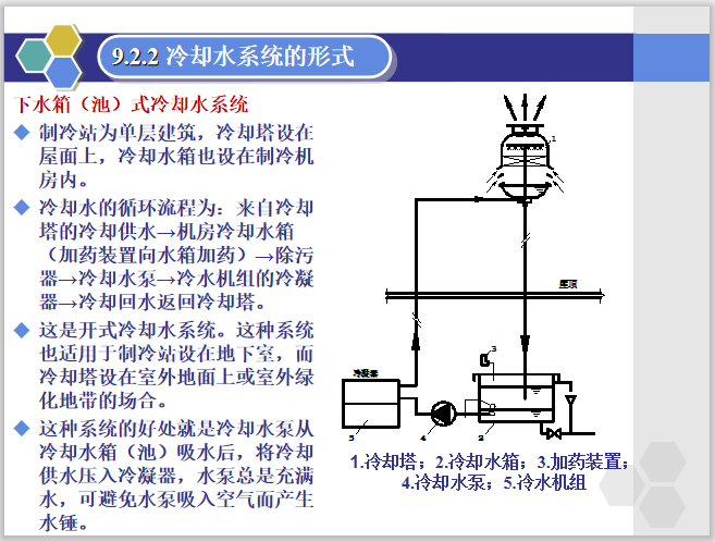 暖通空调水系统精讲PPT讲义(90页)_4