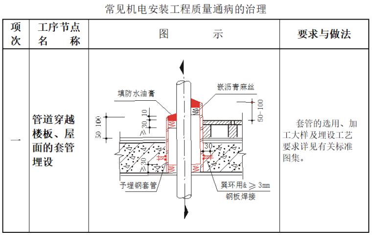 常见机电安装工程质量通病的治理_1