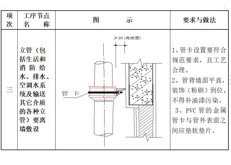 常见机电安装工程质量通病的治理_2