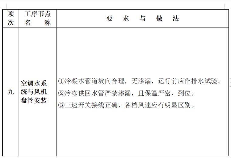 常见机电安装工程质量通病的治理_6