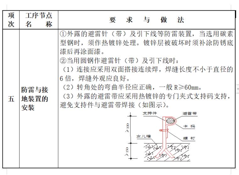 常见机电安装工程质量通病的治理_3