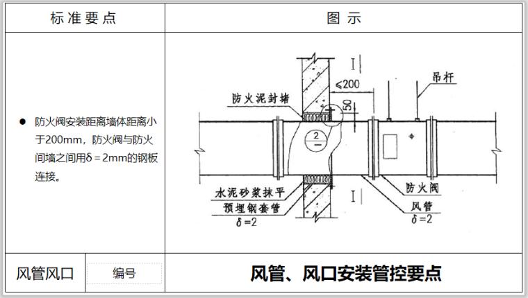 风管风口安装管控点PPT培训_5