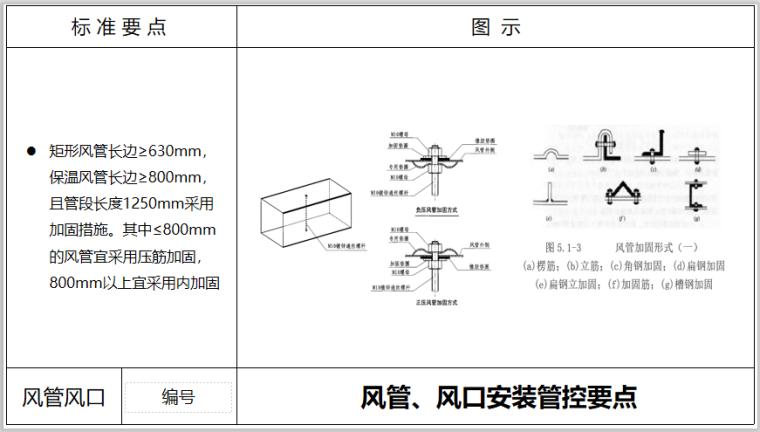 风管风口安装管控点PPT培训_3