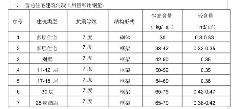 建筑工程常用造价指标_1