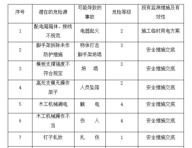 多层办公建筑模板施工方案-[浙江]管理配套用房模板工程施工方案2017_5