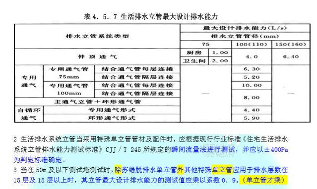 2019版新建筑给排水设计规范条文对照_3