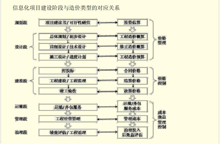 信息化工程造价_6