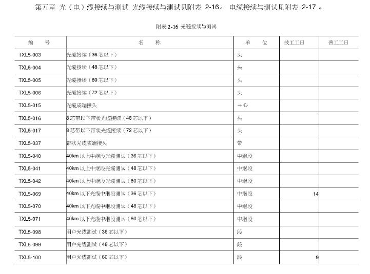 通信工程预算定额_4