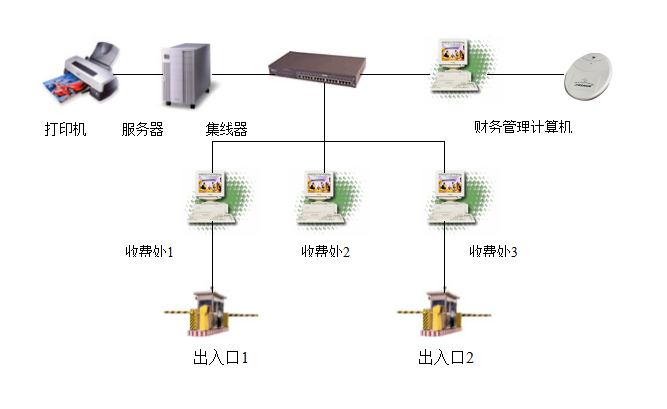 智能弱电系统技术方案(安防工程)_5