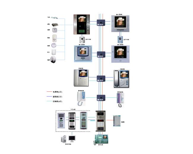 智能弱电系统技术方案(安防工程)_7