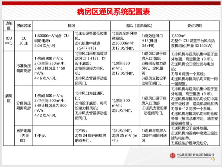 中信总院武汉火神山医院暖通设计与总结2020_11
