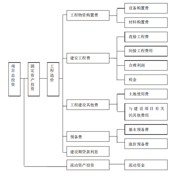 电信工程造价管理电子教案_3
