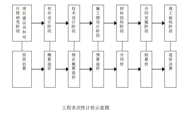电信工程造价管理电子教案_4