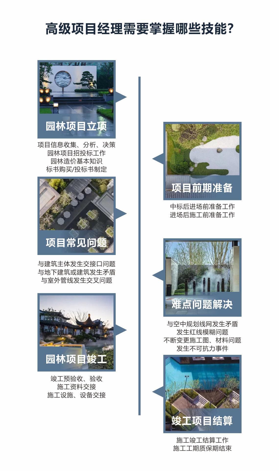 园林景观施工项目立项:项目信息收集,分析,决策。项目前期准备:中标后进场前准备工作。项目常见问题,难点问题解决。项目竣工结算。