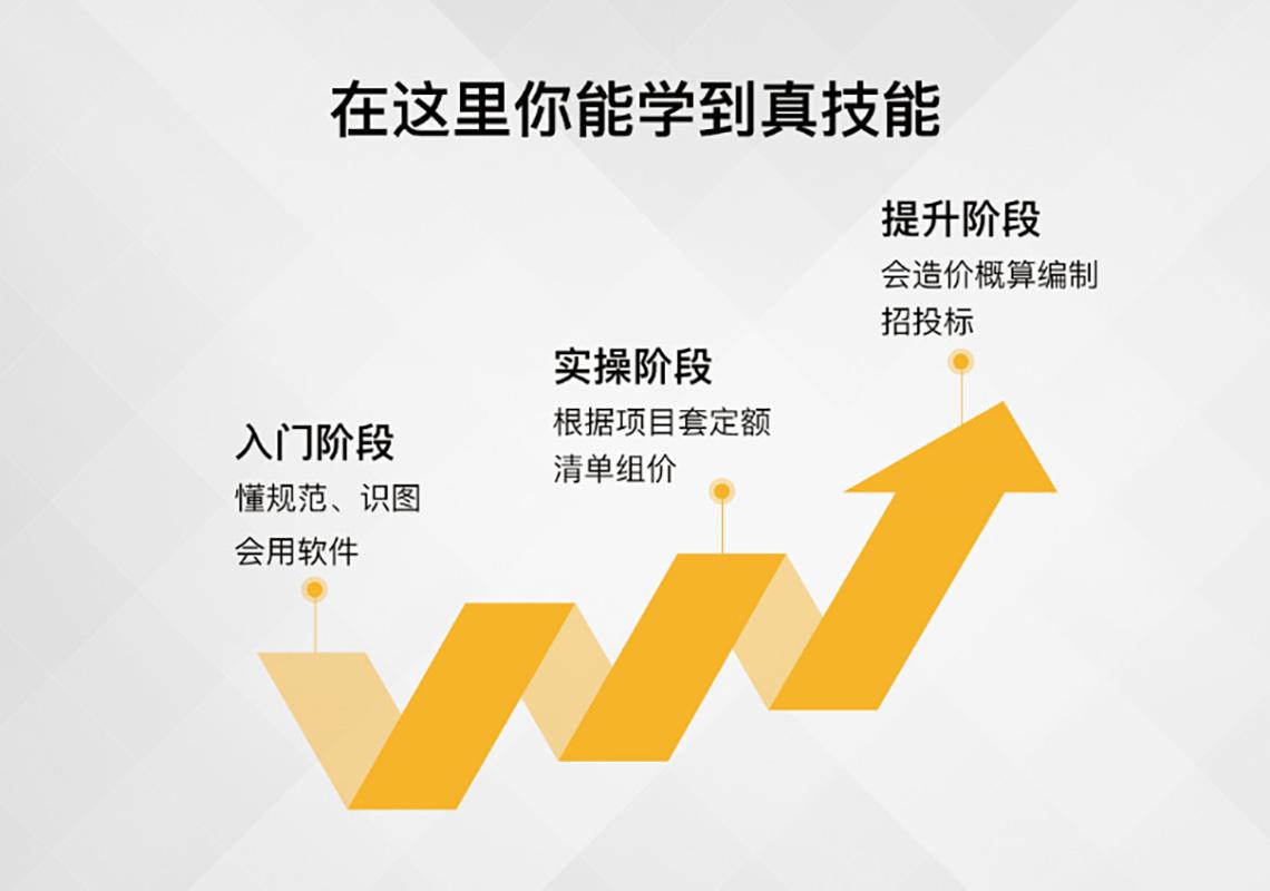 懂规范、识图、会用同望软件,根据项目套定额清单组价,会造价预算编制招投标。