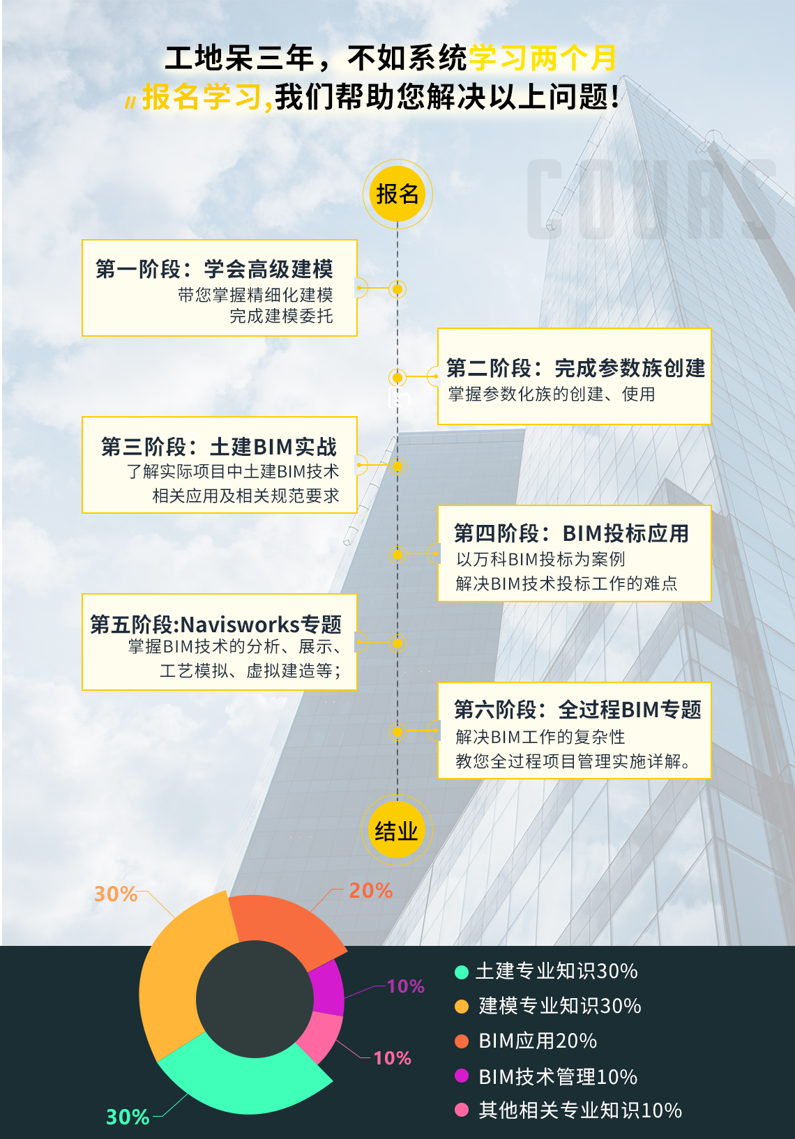 学习目录:1.高级建模(如何精细化完成建模委托)2.参数族创建(参数族创建、使用方法)3.土建BIM实战(实际项目中土建BIM技术的相关应用及规范要求讲解)4.BIM投标应用 5.navisworks专题(BIM技术分析、展示、工艺模拟、虚拟建造等) 6.BIM项目全过程管理详解