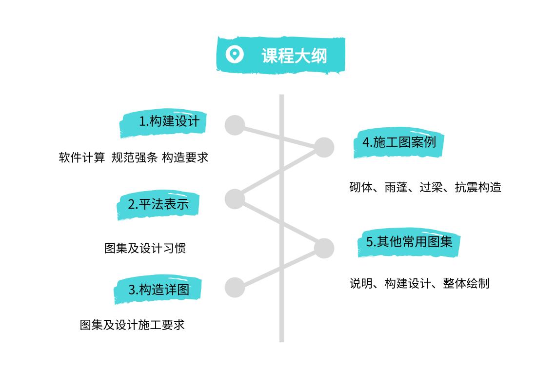 结构设计从业人员必学精华   剖析设计过程,精讲设计疑难问题,教你上手更容易,让你绘图更高效!解读16G101平法图集