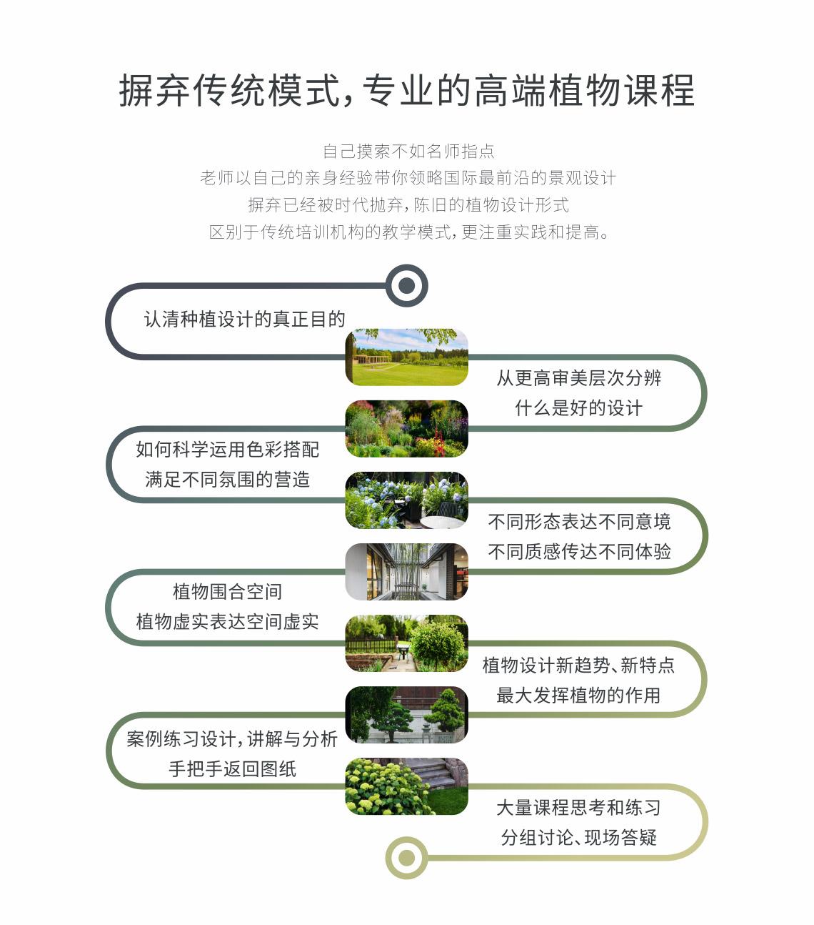 """高端园林植物设计研修班,通过对植栽设计的认识,再到真实案例的研修,深入浅出循序渐进的学习园林景观植物配置的手法。"""" style=""""width:1140px;"""