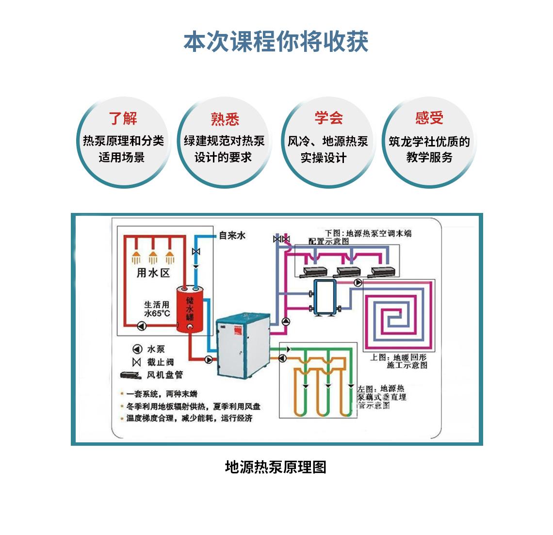 在供暖状态下,压缩机对冷媒做功,并通过换向阀将冷媒流动方向换向。由地下的水路循环吸收地表水、采暖系统