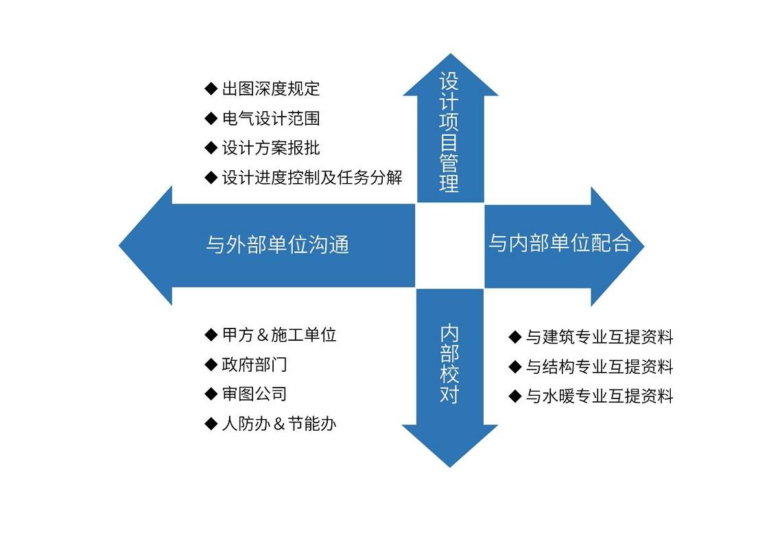 电气方案、变电所、弱电、消防设计统统搞定。