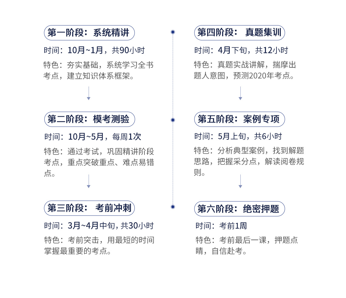 2020二级建造师保过班(二建机电全科),包括系统精讲:共90小时,夯实基础,系统学习全书,建立知识体系框架;模考测验:每周一次,通过考试,巩固精讲阶段考点,重点突破重点,难点易错点;考前冲刺:共30小时,考前突击,用最短的时间掌握最重要的考点;真题集训:共12个小时,真题实战讲解,揣摩出题人意图,预测2020年考点;案例专项:共6小时,分析典型案例,找到解题思路,把握采分点,解读阅卷规则;绝密押题:考前最后一课,押题点睛,自信赴考。