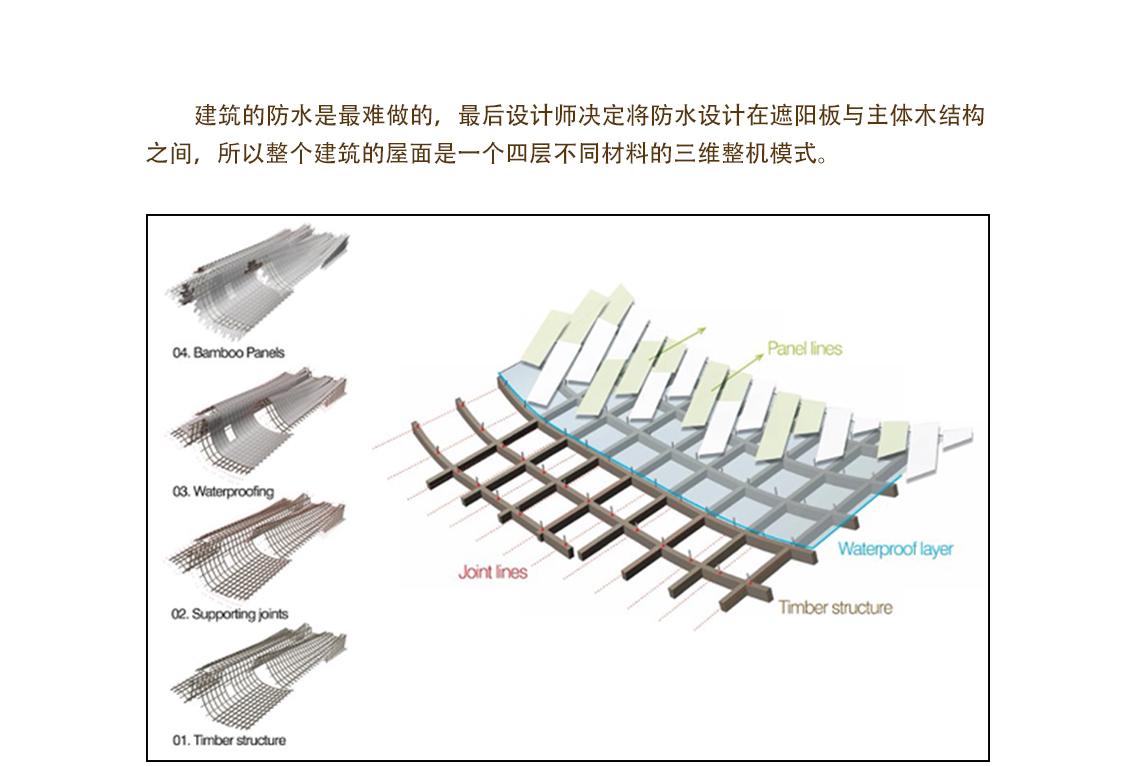 建筑的防水是最难做的,最后设计师决定将防水设计在遮阳板与主体木结构之间,所以整个建筑的屋面是一个四层不同材料的三维整机模式。  工业性到城市性 ,地景建筑设计 ,工业性到城市性 ,地景建筑设计