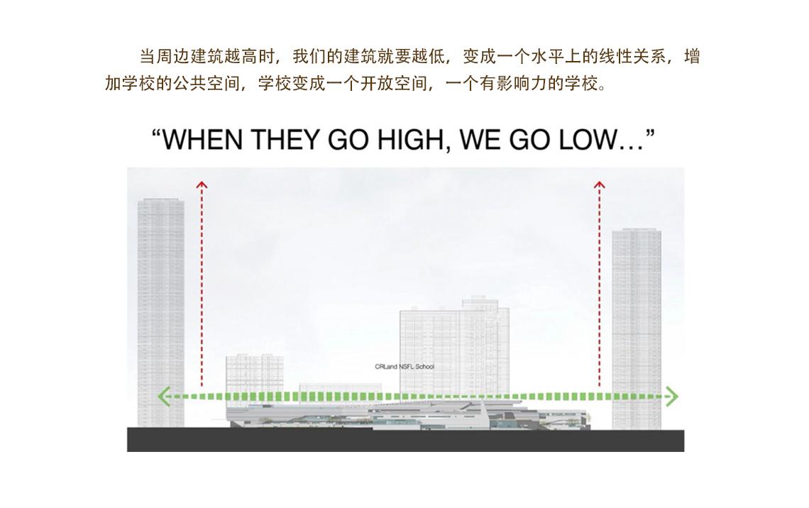 在当周边建筑越高时,我们的建筑就要越低,变成一个水平上的线性关系,增加学校的公共空间,学校变成一个开放空间,一个有影响力的学校。  工业性到城市性 ,地景建筑设计 ,工业性到城市性 ,地景建筑设计