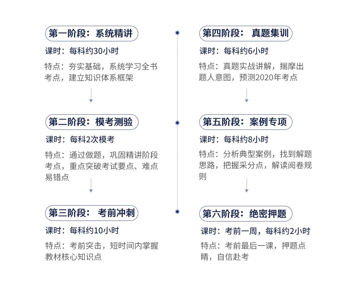 2020二级建造师保过班(二建机电全科)包括系统精讲:每科约30小时,夯实基础,系统学习全书,建立知识体系框架;模考测验:课时:每科2次模考 特点:通过做题,巩固精讲阶段考点,重点突破考试要点、难点、易错点;第三阶段:课时:每科约10小时,特点:考前突击,短时间内掌握教材核心知识点;真题集训:每科约6小时,真题实战讲解,揣摩出题人意图,预测2020年考点;案例专项:每科约8小时,分析典型案例,找到解题思路,把握采分点,解读阅卷规则;绝密押题:考前最后一课,押题点睛,自信赴考。