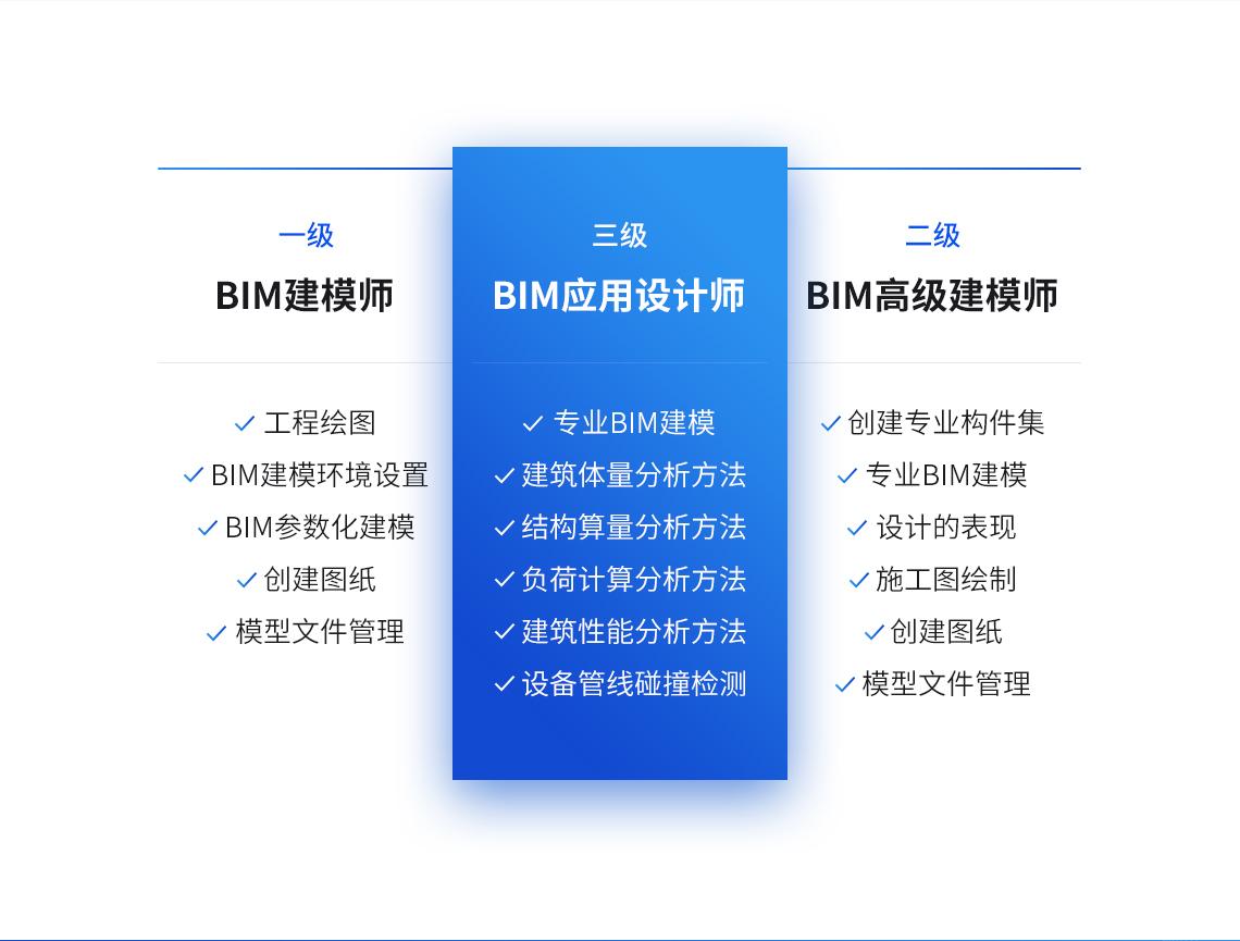 BIM三级考试大纲包含:专业BIM建模、建筑体量、结构算量、负荷计算、建筑性能、设备管线碰撞检测几大内容。通过考试后可拿到图学会三级BIM证书。