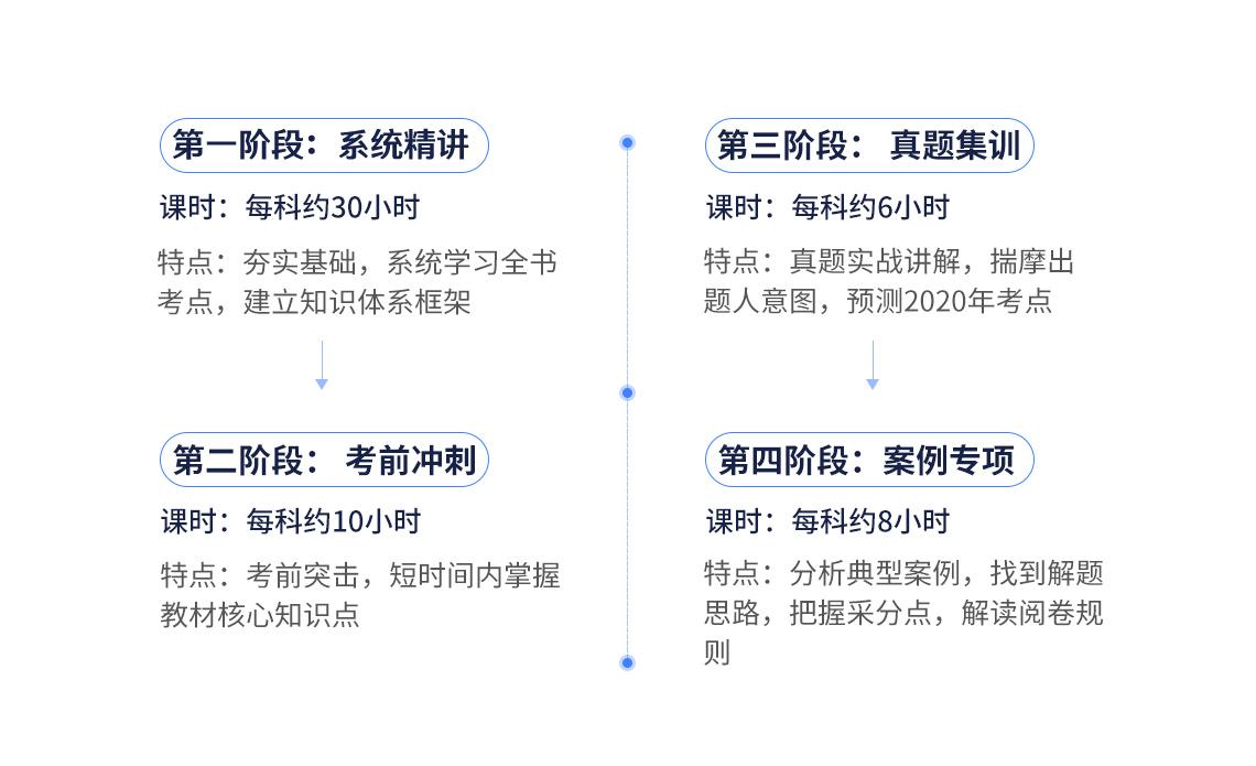 二级建造师考试(市政全科)课程包含系统精讲:夯实基础,系统学习全书,建立知识体系框架;二建考前冲刺:考前突击,用最短的时间掌握最重要的考点;二建真题集训:真题实战讲解,揣摩出题人意图,预测2020年考点;案例专项:分析典型案例,找到解题思路,把握采分点,解读阅卷规则。