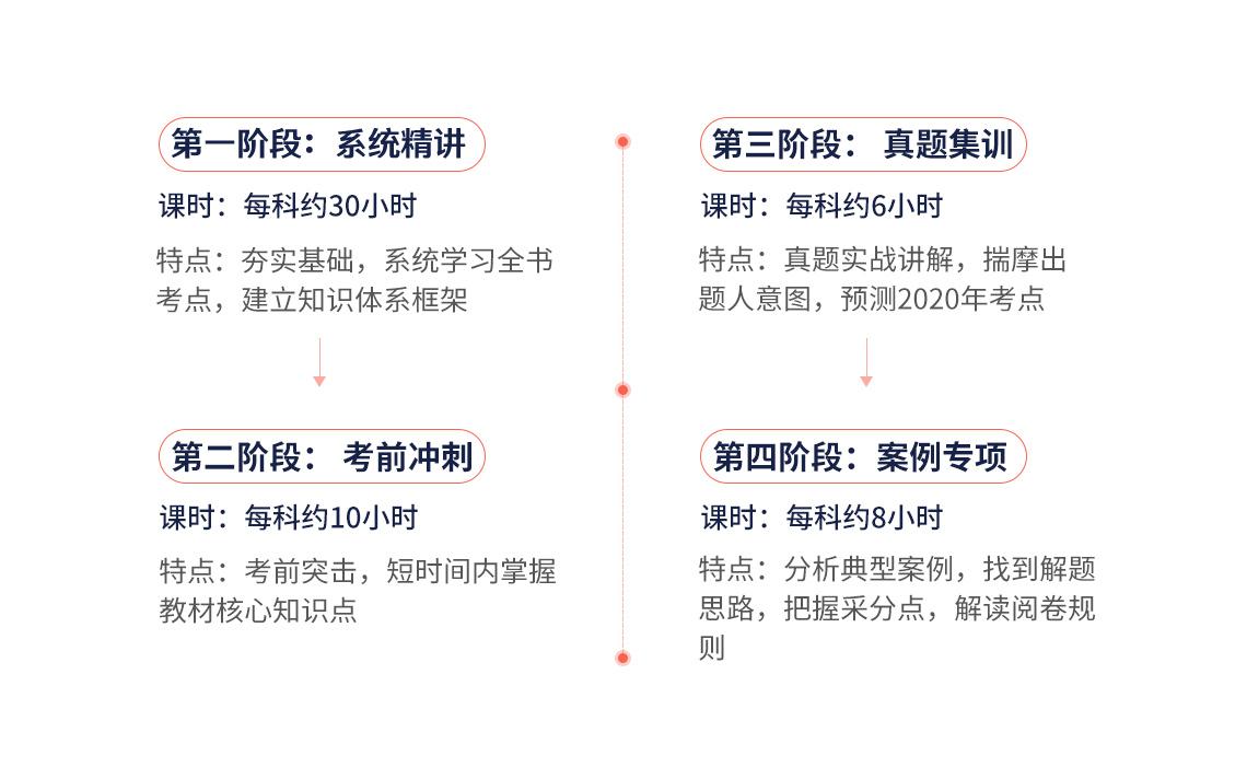 二级建造师考试(建筑全科)课程包含系统精讲:夯实基础,系统学习全书,建立知识体系框架;二建考前冲刺:考前突击,用最短的时间掌握最重要的考点;二建真题集训:真题实战讲解,揣摩出题人意图,预测2020年考点;案例专项:分析典型案例,找到解题思路,把握采分点,解读阅卷规则。