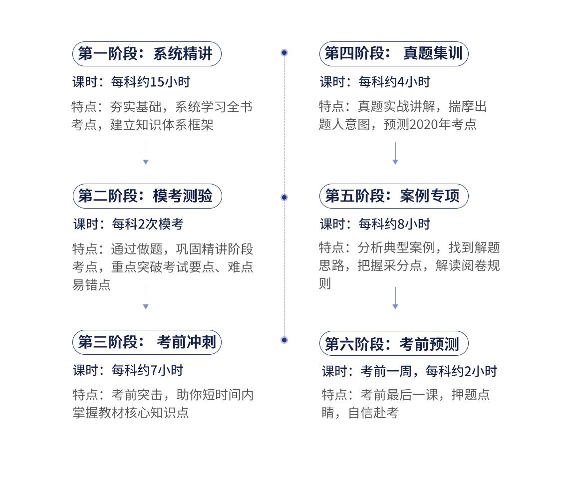 2020二级建造师培训班(二建),包括系统精讲:每科约30小时,夯实基础,系统学习全书,建立知识体系框架;模考测验:课时:每科2次模考 特点:通过做题,巩固精讲阶段考点,重点突破考试要点、难点、易错点;第三阶段:课时:每科约10小时,特点:考前突击,短时间内掌握教材核心知识点;真题集训:每科约6小时,真题实战讲解,揣摩出题人意图,预测2020年考点;案例专项:每科约8小时,分析典型案例,找到解题思路,把握采分点,解读阅卷规则;绝密押题:考前最后一课,押题点睛,自信赴考。
