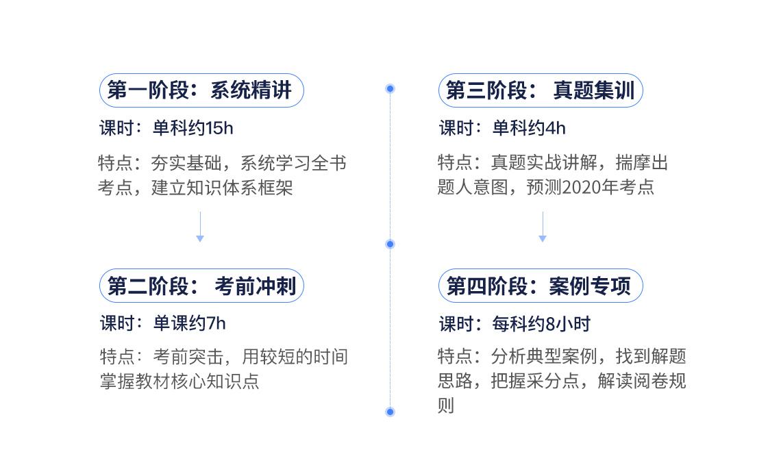 一级建造师考试(市政全科)课程包含系统精讲:夯实基础,系统学习全书,建立知识体系框架;一建考前冲刺:考前突击,用最短的时间掌握最重要的考点;一建真题集训:真题实战讲解,揣摩出题人意图,预测2020年考点;案例专项:分析典型案例,找到解题思路,把握采分点,解读阅卷规则。