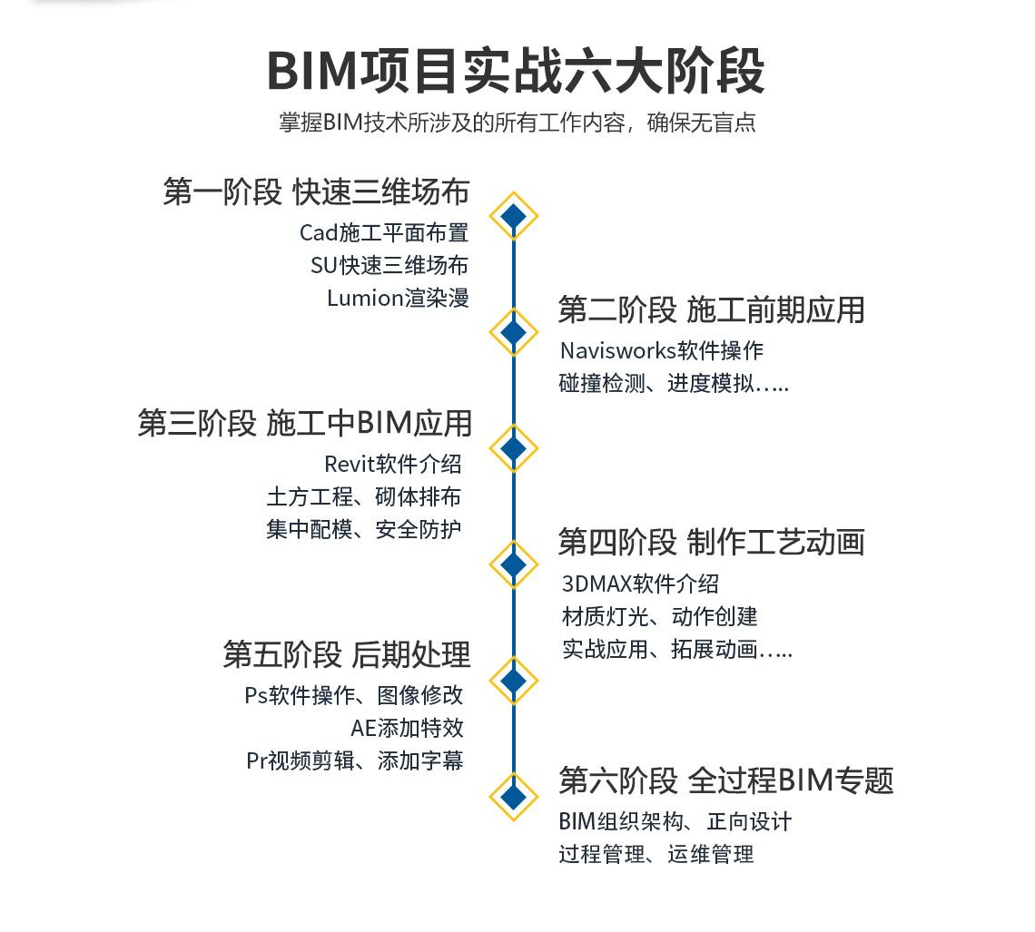 BIM多软件课程共6阶段课程,包括快速三维场布、施工前期应用、施工中的BIM应用、施工工艺动画、后期处理、全过程BIM专题,最终完成BIM成果汇报展示