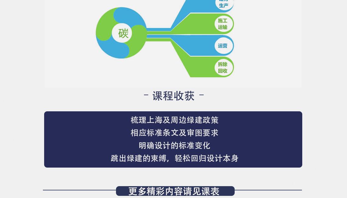 绿色建筑引领设计标准 梳理上海及周边绿建政策 相应标准条文及审图要求 明确设计的标准变化 跳出绿建的束缚,轻松回归设计本身