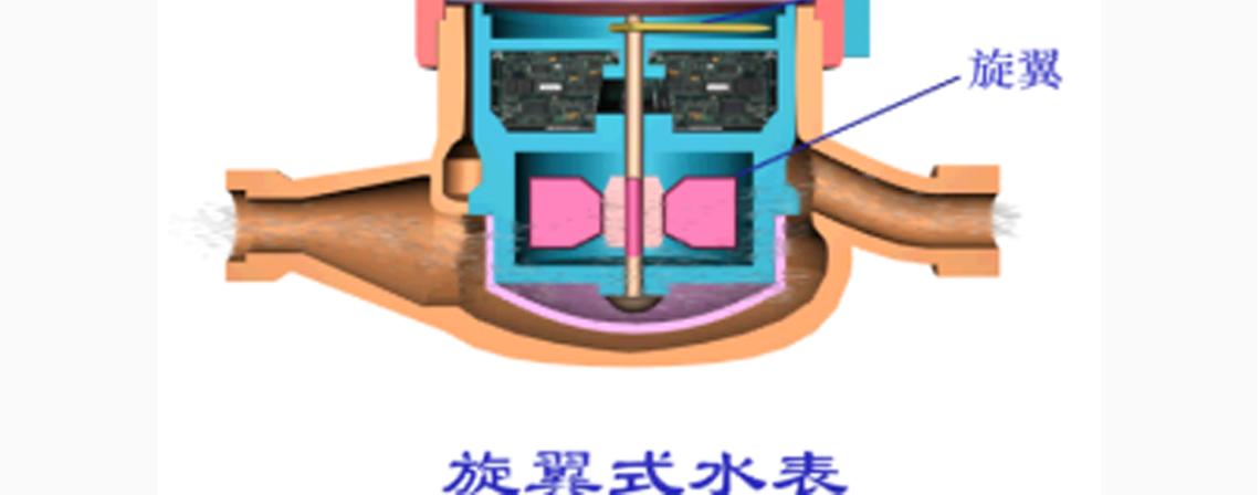 放翼式水表 安装给水工程,安装排水工程,安装工程定额,实际案例讲解,安装工程量计算