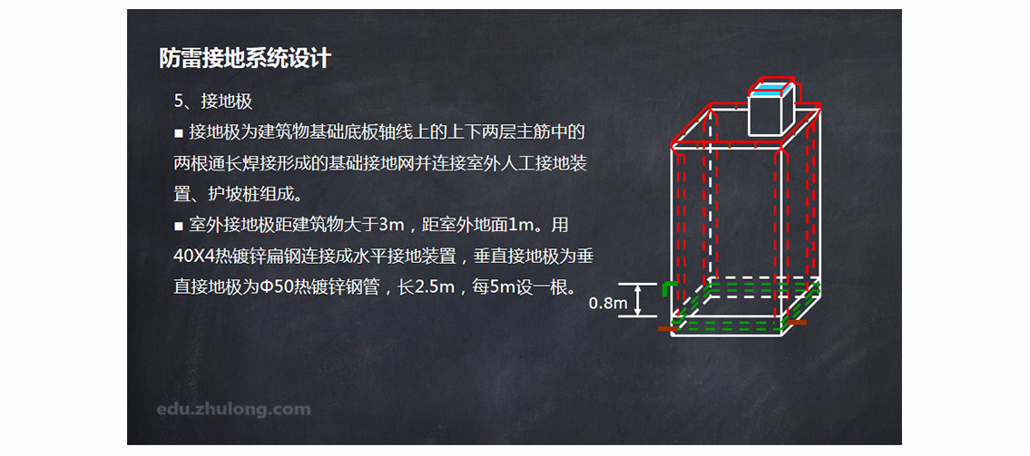 系统设计 seo关键字:建筑物防雷等级,防雷接地系统设计